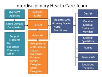 Interdisciplinary Healthcare Team